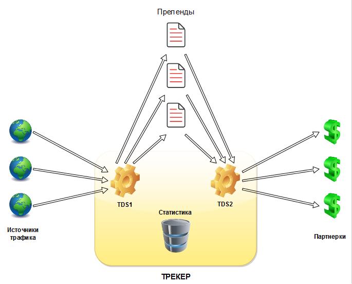 Схема работы трекера